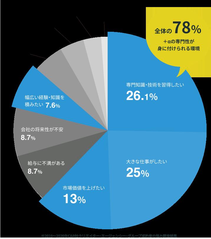 全体の78% +αの専門性が身に付けられる環境