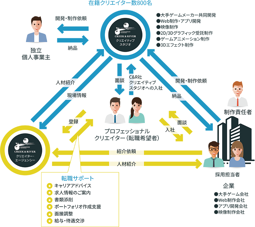クライアント現場との情報網の説明図