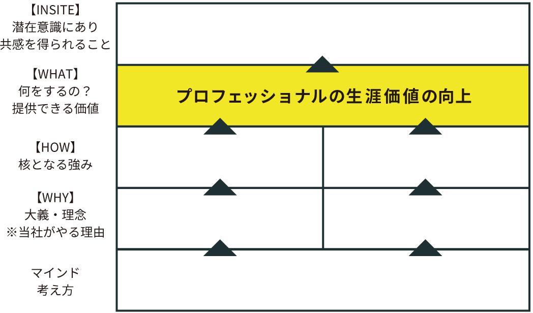 """理念・ベネフィットの構造化"""""""